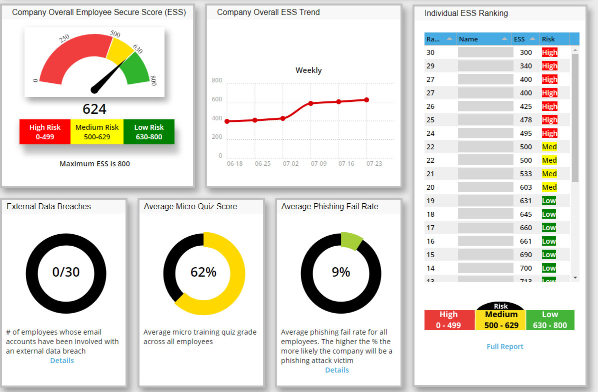 Breach Prevention Services - Employee Vulnerability Assessment - Dashboard View