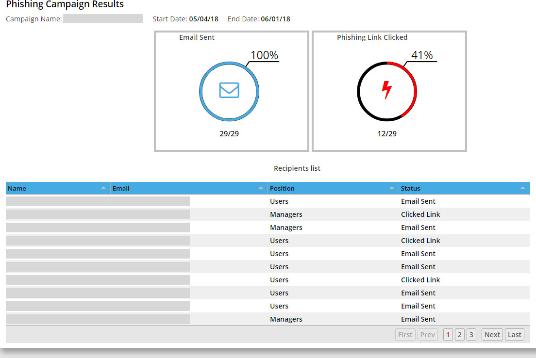 Breach Prevention Services - Simulated Phishing Attacks - Manager Results