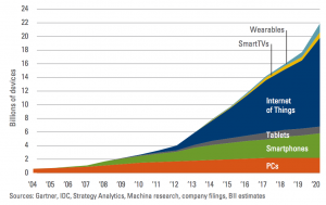 2019 State of the IT Industry: IoT and Wireless/Wi-Fi Growth