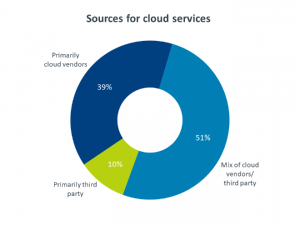 2019 State of the IT Industry: The Cloud and Cloud Computing